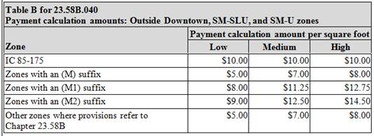 Commercial Development Fee Schedule